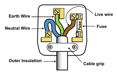 electrical plug wiring wiring diagram rh blaknwyt co electrical plug wiring canada electrical wiring plugs colours